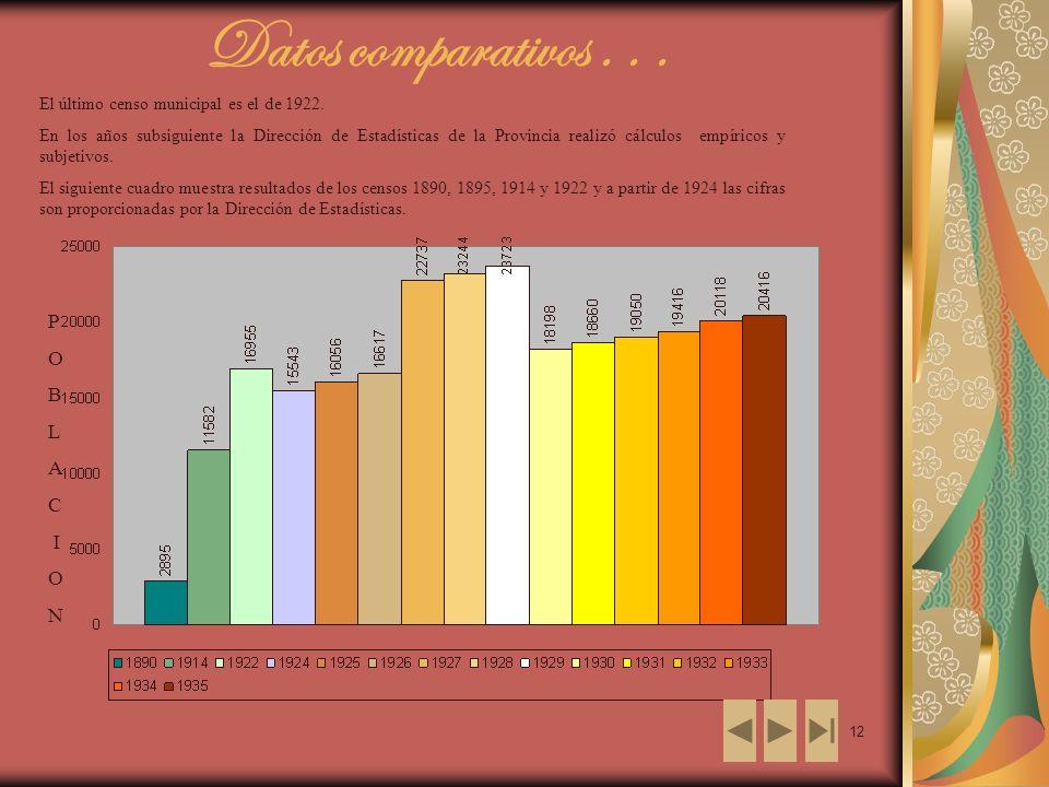 12 El último censo municipal es el de 1922.