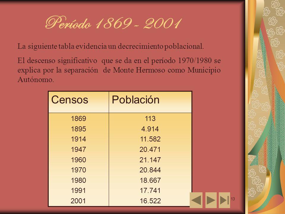 13 La siguiente tabla evidencia un decrecimiento poblacional. El descenso significativo que se da en el período 1970/1980 se explica por la separación