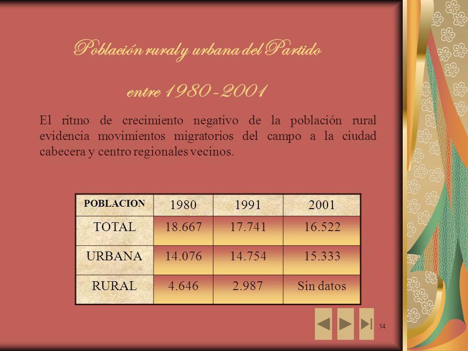 14 Población rural y urbana del Partido entre 1980 -2001 El ritmo de crecimiento negativo de la población rural evidencia movimientos migratorios del campo a la ciudad cabecera y centro regionales vecinos.
