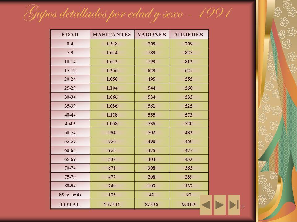 16 Gupos detallados por edad y sexo - 1991 EDADHABITANTESVARONESMUJERES 0-41.518759 5-91.614789825 10-141.612799813 15-191.256629627 20-241.050495555