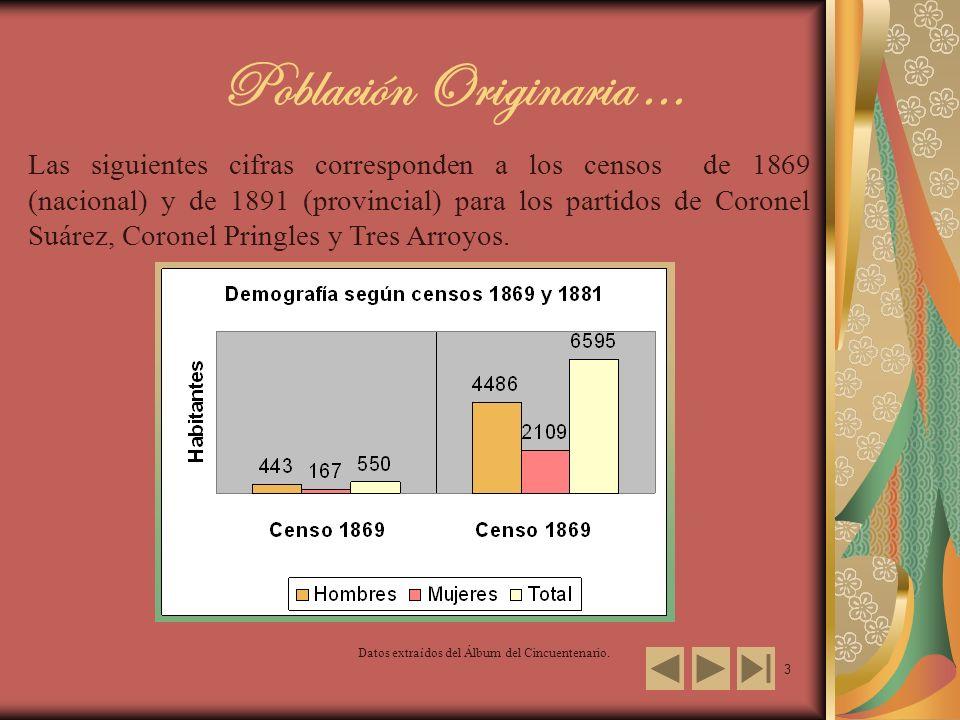 3 Población Originaria... Datos extraídos del Álbum del Cincuentenario. Las siguientes cifras corresponden a los censos de 1869 (nacional) y de 1891 (
