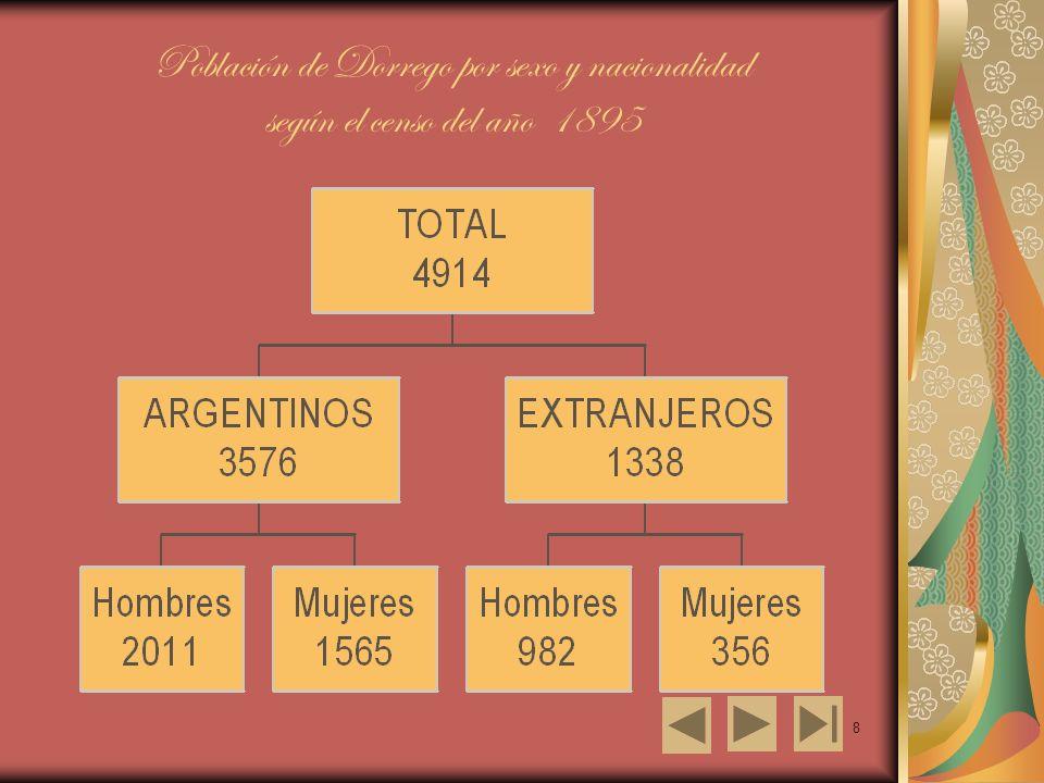 8 Población de Dorrego por sexo y nacionalidad según el censo del año 1895