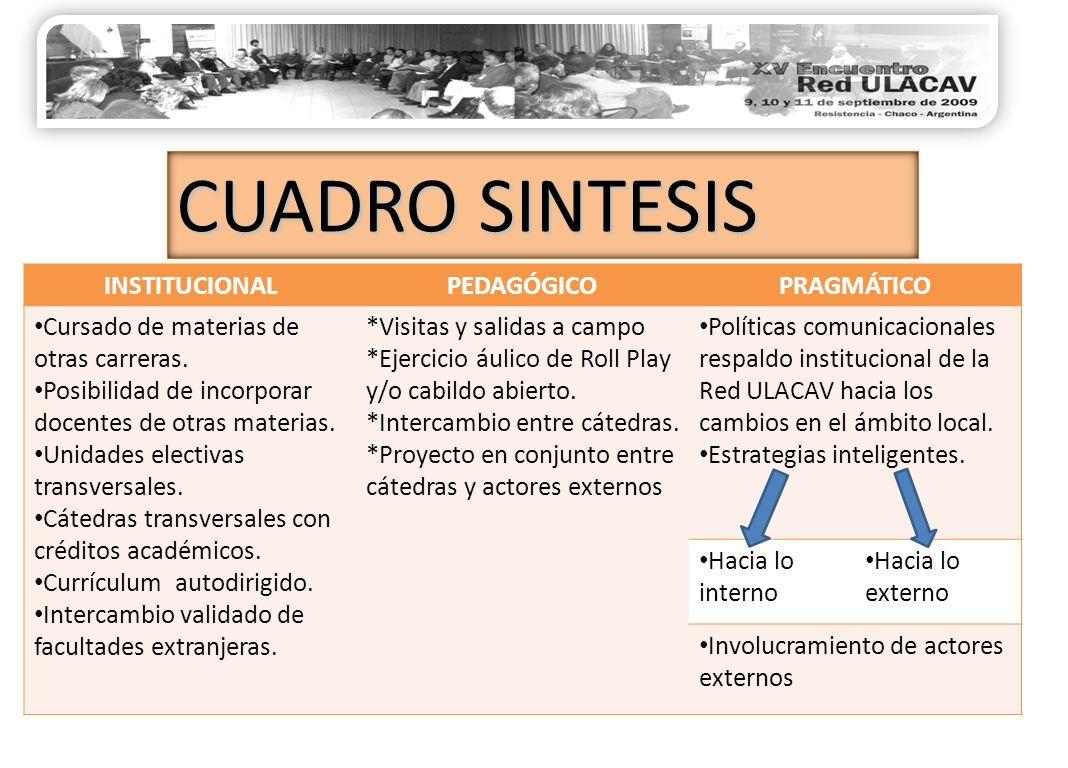 CUADRO SINTESIS INSTITUCIONALPEDAGÓGICOPRAGMÁTICO Cursado de materias de otras carreras.