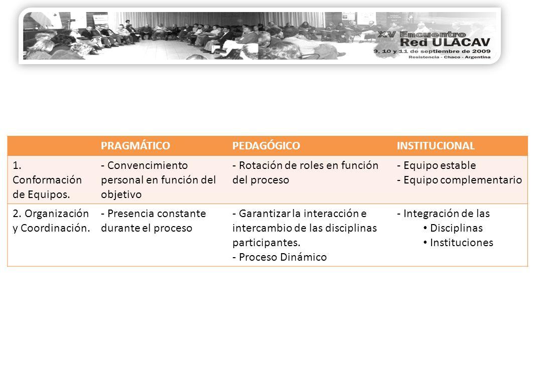 PRAGMÁTICOPEDAGÓGICOINSTITUCIONAL 1. Conformación de Equipos.