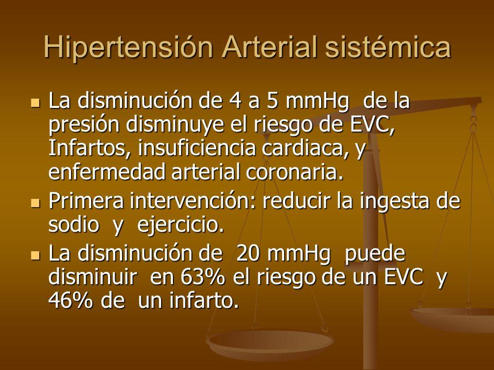 Hipertensión Arterial sistémica La disminución de 4 a 5 mmHg de la presión disminuye el riesgo de EVC, Infartos, insuficiencia cardiaca, y enfermedad