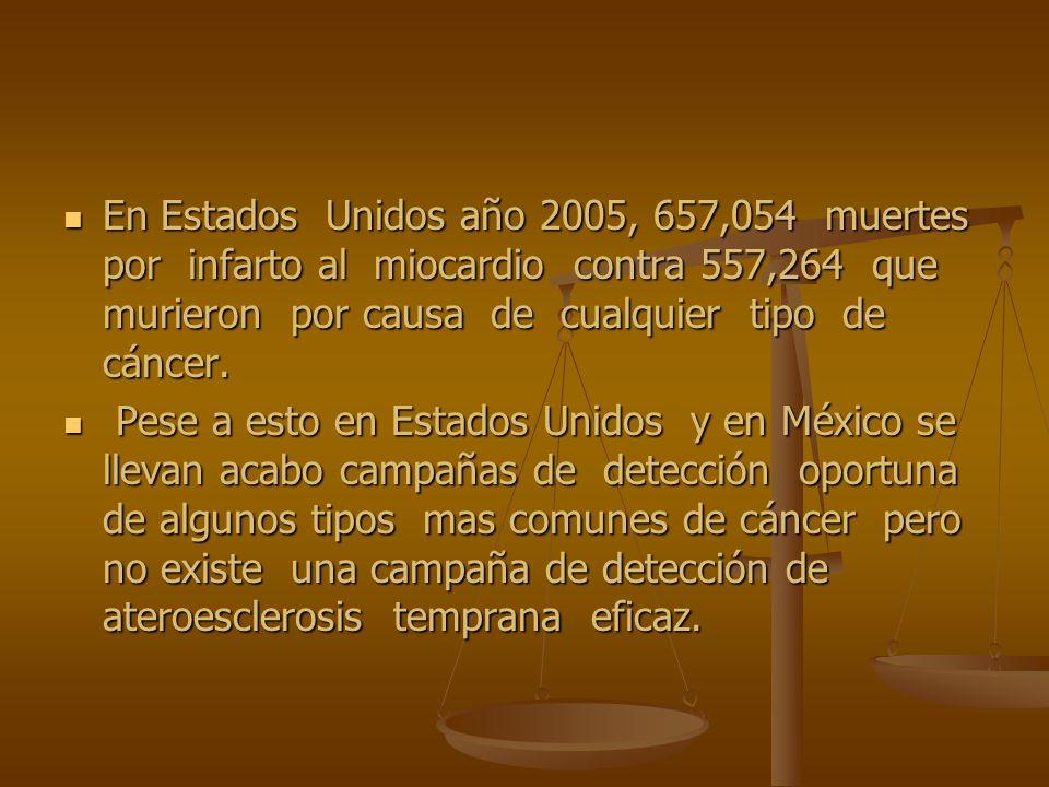 En Estados Unidos año 2005, 657,054 muertes por infarto al miocardio contra 557,264 que murieron por causa de cualquier tipo de cáncer. En Estados Uni