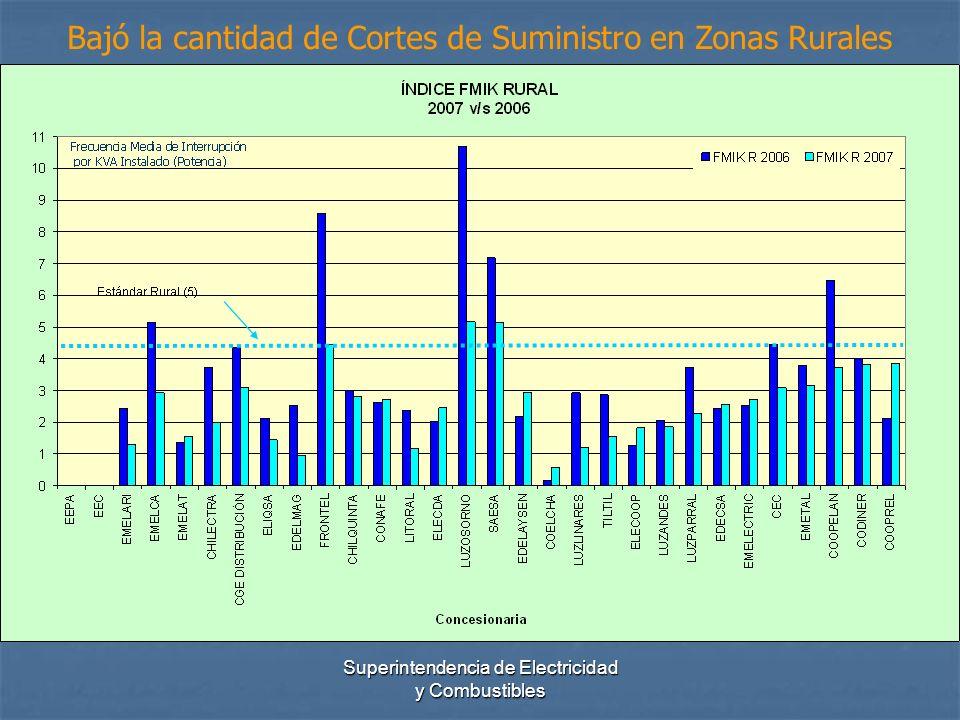 Superintendencia de Electricidad y Combustibles Bajó la cantidad de Cortes de Suministro en Zonas Rurales