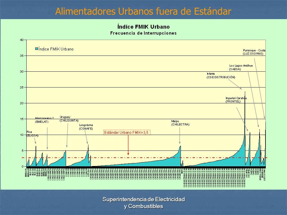 Superintendencia de Electricidad y Combustibles Alimentadores Urbanos fuera de Estándar