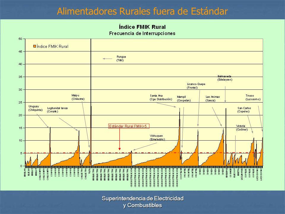 Superintendencia de Electricidad y Combustibles Alimentadores Rurales fuera de Estándar