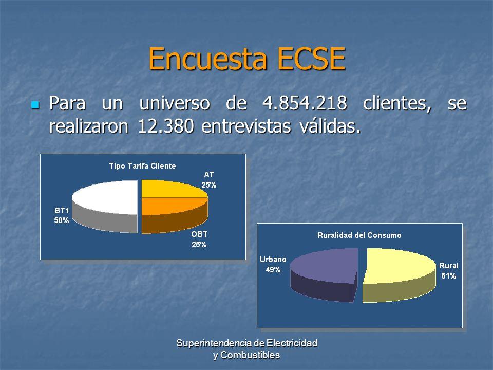 Superintendencia de Electricidad y Combustibles Encuesta ECSE Para un universo de 4.854.218 clientes, se realizaron 12.380 entrevistas válidas. Para u