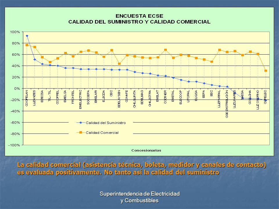 Superintendencia de Electricidad y Combustibles La calidad comercial (asistencia técnica, boleta, medidor y canales de contacto) es evaluada positivam