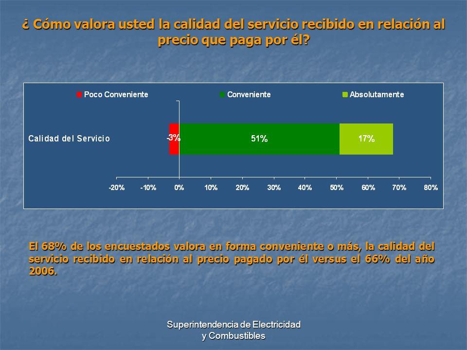 Superintendencia de Electricidad y Combustibles ¿ Cómo valora usted la calidad del servicio recibido en relación al precio que paga por él? El 68% de