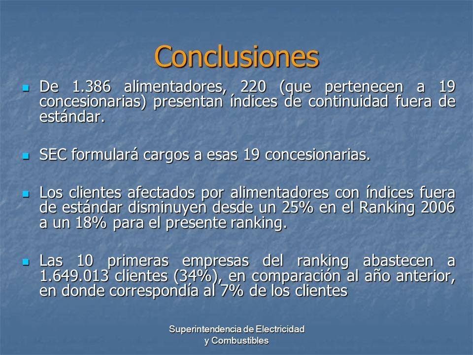 De 1.386 alimentadores, 220 (que pertenecen a 19 concesionarias) presentan índices de continuidad fuera de estándar. De 1.386 alimentadores, 220 (que