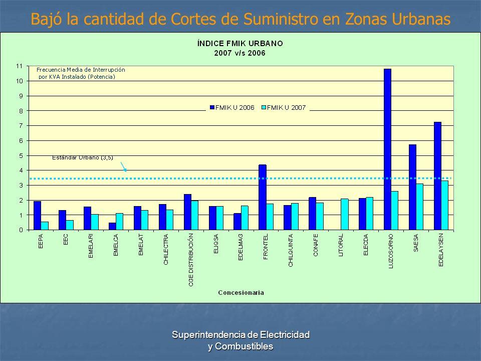 Superintendencia de Electricidad y Combustibles Bajó la duración de Cortes de Suministro en Zonas Urbanas