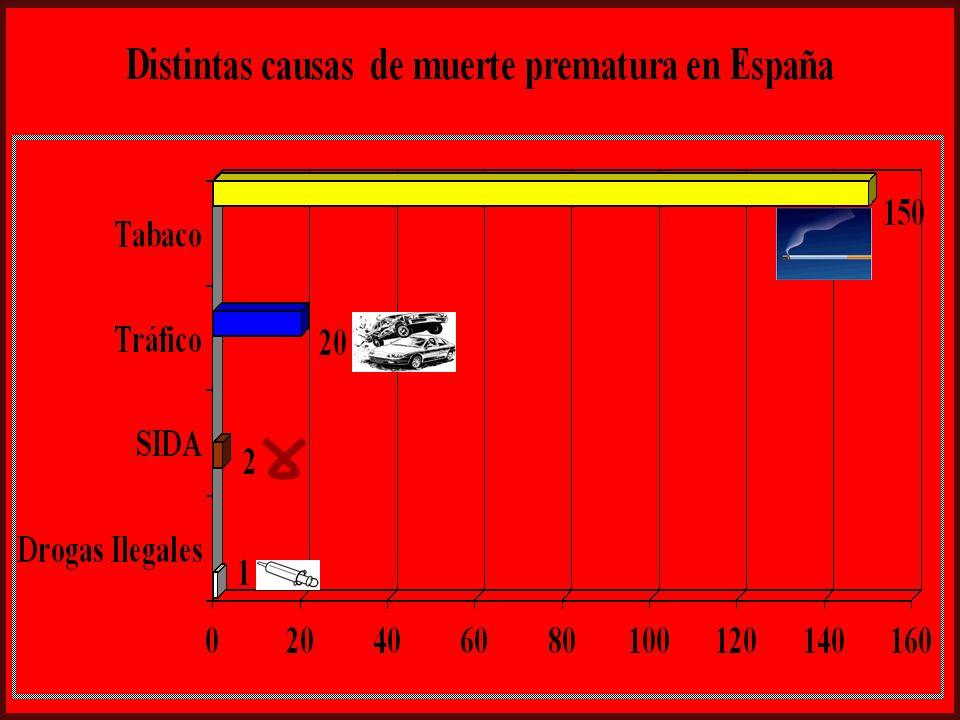 -50% de los fumadores mueren a causa del tabaco -Pérdida media 20-25 años de vida