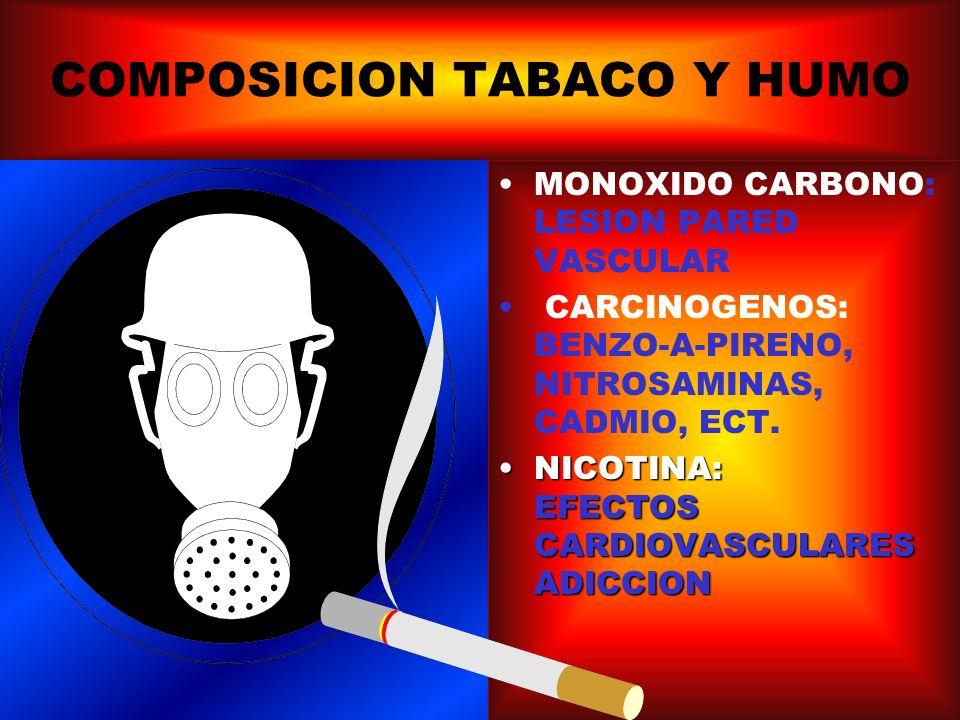 FASE DE PARTICULAS: -Alquitrán -Agua -Nicotina -Fenol -Catecol -Pireno -Benzo(a)pireno -2,4 dimetil-fenol -m y p cresol -p etil-fenol -Signasterol -Fitosteroles -Indol 2