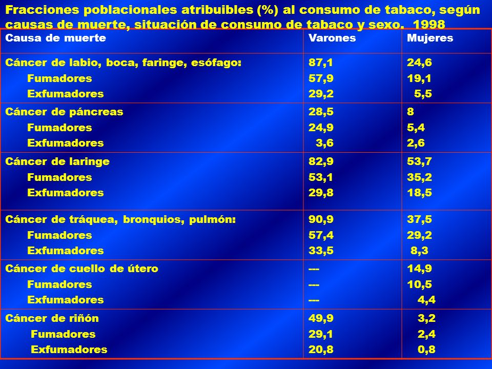 - CANCER DE ESTOMAGO -CANCER HEPATICO - CANCER DE PANCREAS - CANCER COLORRECTAL - CANCER DE RIÑON Y VEJIGA - CANCER DE CERVIX- ENDOMETRIO Y GENITAL: -