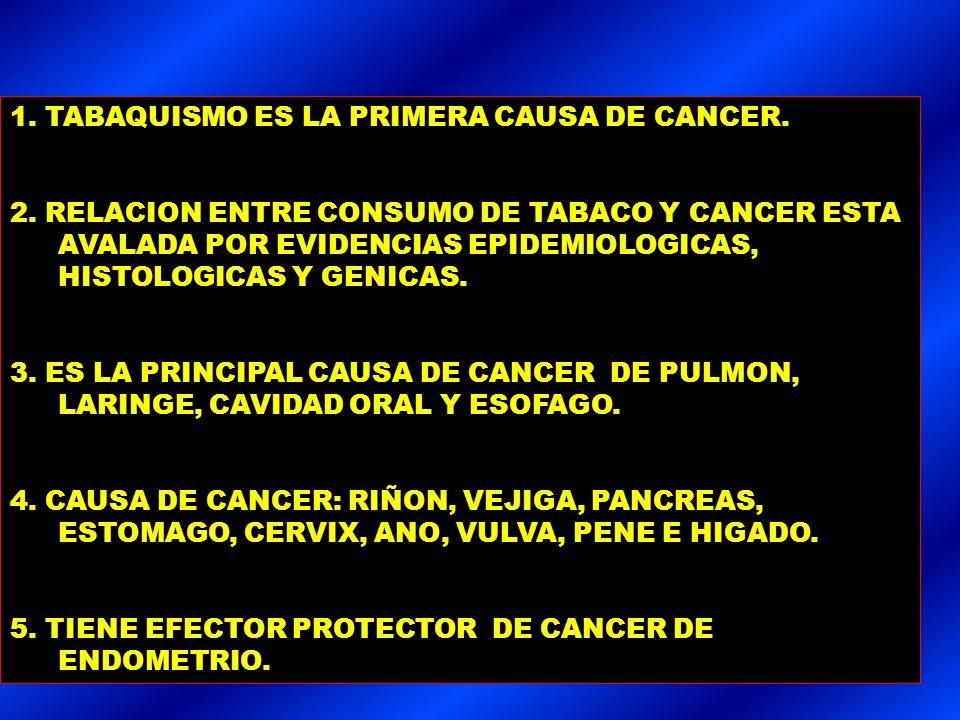 Causa de muerteVaronesMujeres Cáncer de labio, boca, faringe, esófago: Fumadores Exfumadores 87,1 57,9 29,2 24,6 19,1 5,5 Cáncer de páncreas Fumadores