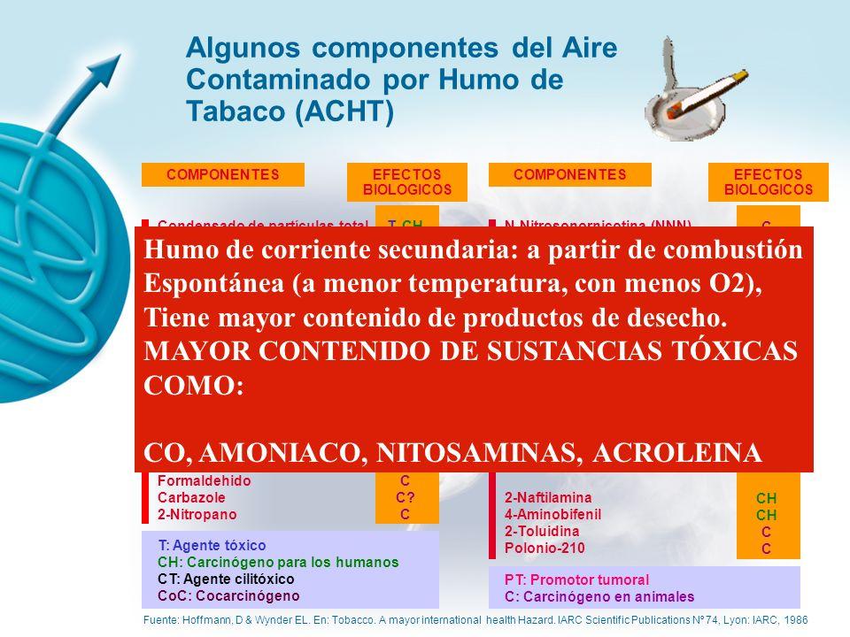 Aire Contaminado por el Humo del Tabaco (ACHT): Es una mezcla de componentes con cuatro orígenes: -El humo exhalado por el fumador -El humo emitido por el cigarrillo en su combustión espontánea -Contaminantes emitidos por el cigarrillo en el momento de fumar -Contaminantes que se difunden a través del papel del cigarrillo entre las caladas