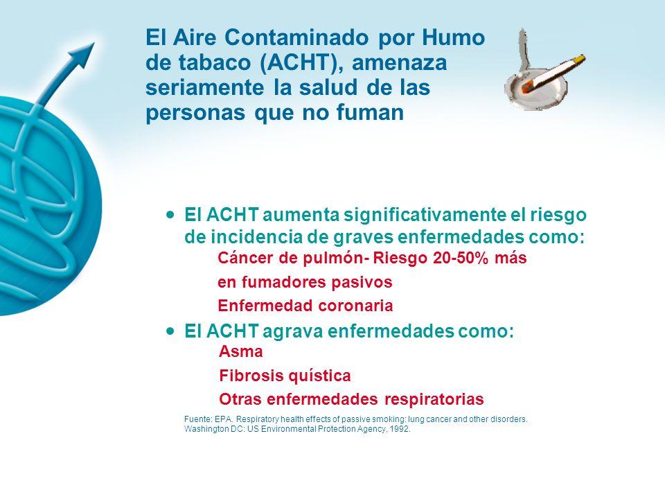 El Aire Contaminado por Humo de tabaco (ACHT), afecta a las personas que no fuman Fuente: EPA. Respiratory health effects of passive smoking: lung can