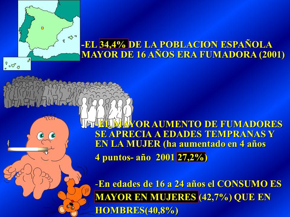 EL 34,4% DE LA POBLACION ESPAÑOLA MAYOR DE 16 AÑOS ERA FUMADORA (2001) -EL 34,4% DE LA POBLACION ESPAÑOLA MAYOR DE 16 AÑOS ERA FUMADORA (2001) EL MAYOR AUMENTO DE FUMADORES SE APRECIA A EDADES TEMPRANAS Y EN LA MUJER (ha aumentado en 4 años -EL MAYOR AUMENTO DE FUMADORES SE APRECIA A EDADES TEMPRANAS Y EN LA MUJER (ha aumentado en 4 años 4 puntos- año 2001 27,2%) -En edades de 16 a 24 años el CONSUMO ES MAYOR EN MUJERES (42,7%) QUE EN HOMBRES(40,8%)