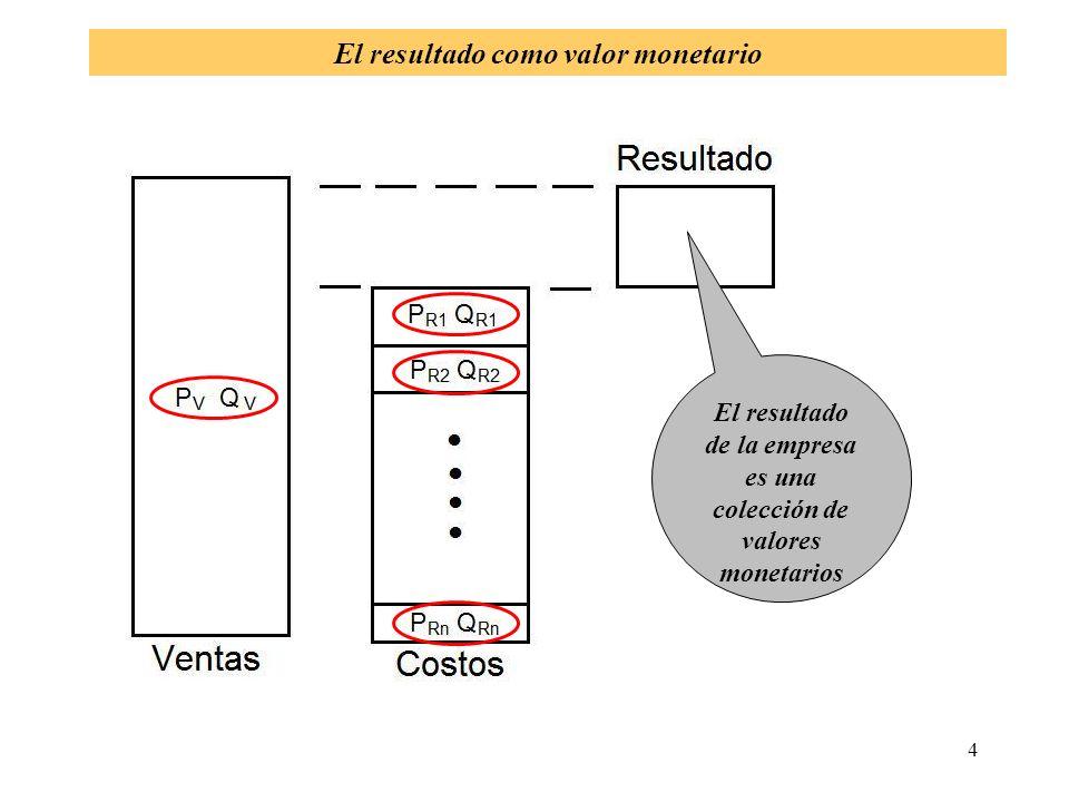 15 Proyección del resultado de la empresa: ventas Esto es resultado de la propiedad conmutativa de la multiplicación: Cuando se multiplican varios números, el producto es el mismo sin importar el orden de los multiplicandos