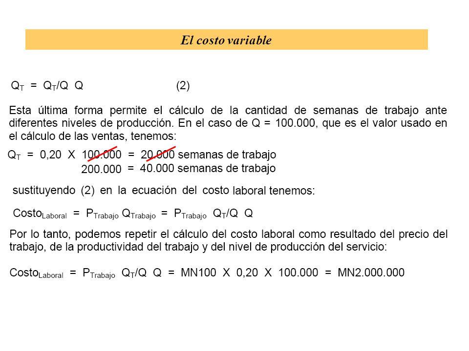9 El costo variable promedio Enfoque neo- estructuralista: Kalecki, Taylor, etc. Kalecki Taylor