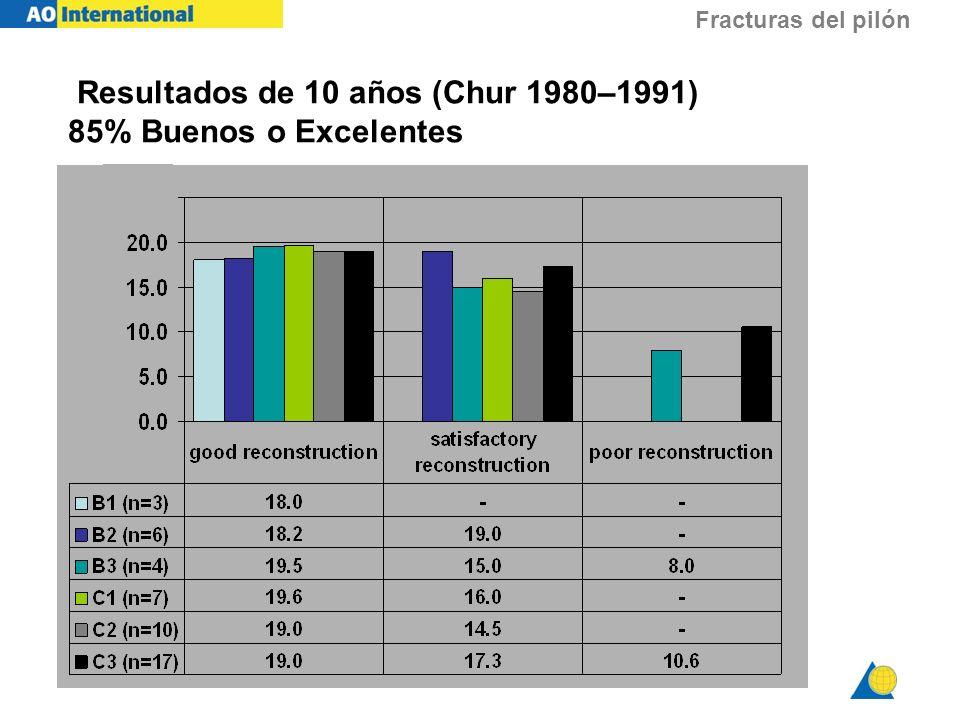 Fracturas del pilón Resultados de 10 años (Chur 1980–1991) 85% Buenos o Excelentes