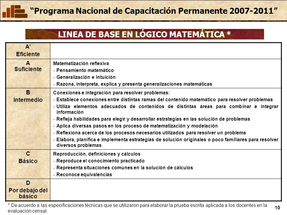 Programa Nacional de Capacitación Permanente 2007-2011 10 LINEA DE BASE EN LÓGICO MATEMÁTICA * A Eficiente A Suficiente Matematización reflexiva -Pens