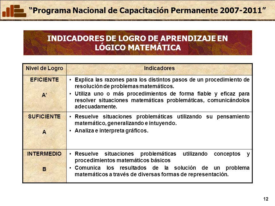 Programa Nacional de Capacitación Permanente 2007-2011 12 INDICADORES DE LOGRO DE APRENDIZAJE EN LÓGICO MATEMÁTICA Nivel de LogroIndicadores EFICIENTE A Explica las razones para los distintos pasos de un procedimiento de resolución de problemas matemáticos.