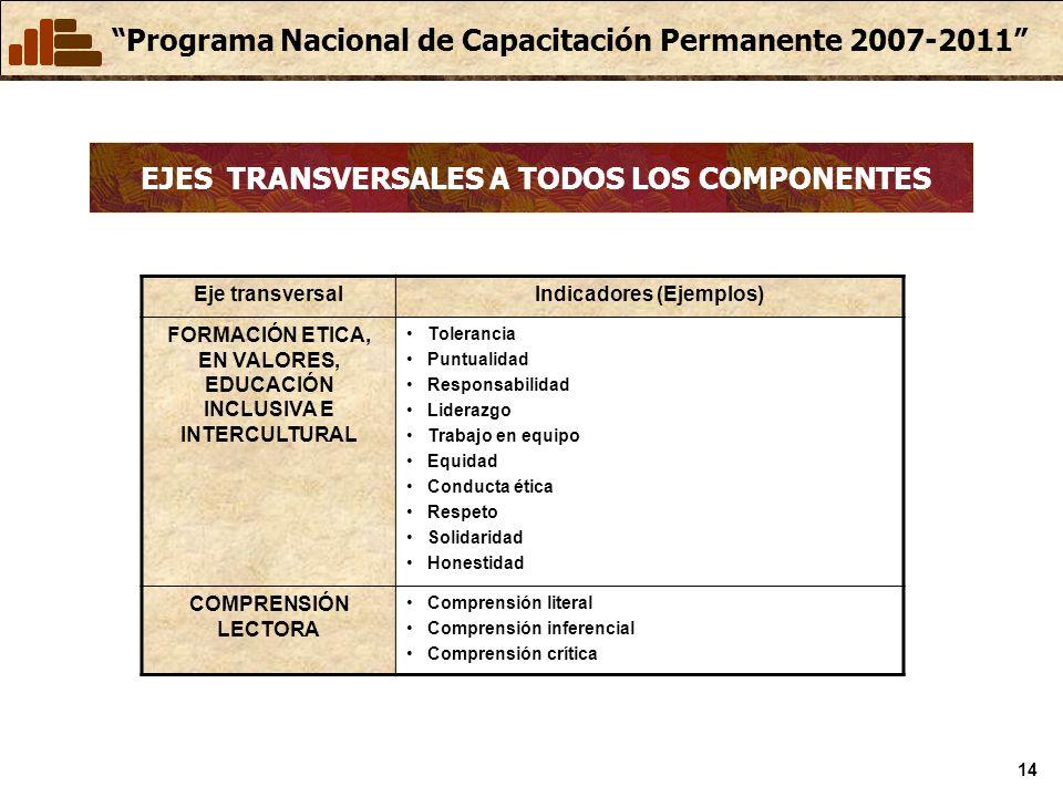 Programa Nacional de Capacitación Permanente 2007-2011 14 EJES TRANSVERSALES A TODOS LOS COMPONENTES Eje transversalIndicadores (Ejemplos) FORMACIÓN E