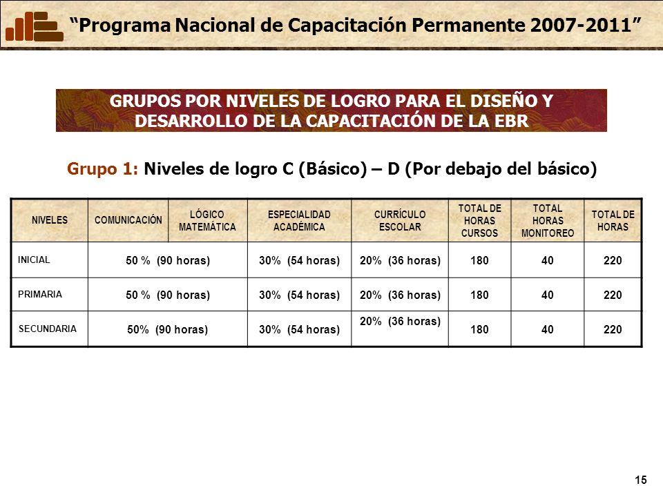 Programa Nacional de Capacitación Permanente 2007-2011 15 GRUPOS POR NIVELES DE LOGRO PARA EL DISEÑO Y DESARROLLO DE LA CAPACITACIÓN DE LA EBR NIVELESCOMUNICACIÓN LÓGICO MATEMÁTICA ESPECIALIDAD ACADÉMICA CURRÍCULO ESCOLAR TOTAL DE HORAS CURSOS TOTAL HORAS MONITOREO TOTAL DE HORAS INICIAL 50 % (90 horas)30% (54 horas)20% (36 horas)18040220 PRIMARIA 50 % (90 horas)30% (54 horas)20% (36 horas)18040220 SECUNDARIA 50% (90 horas)30% (54 horas) 20% (36 horas) 18040220 Grupo 1: Niveles de logro C (Básico) – D (Por debajo del básico)