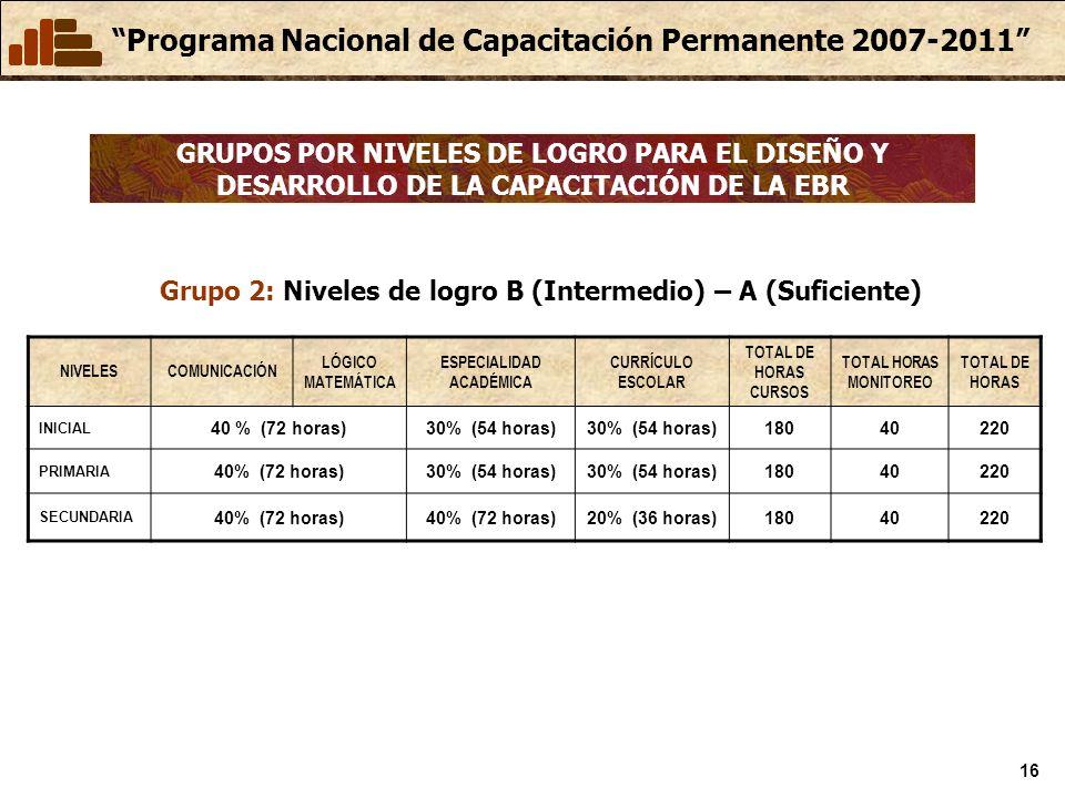 Programa Nacional de Capacitación Permanente 2007-2011 16 GRUPOS POR NIVELES DE LOGRO PARA EL DISEÑO Y DESARROLLO DE LA CAPACITACIÓN DE LA EBR Grupo 2