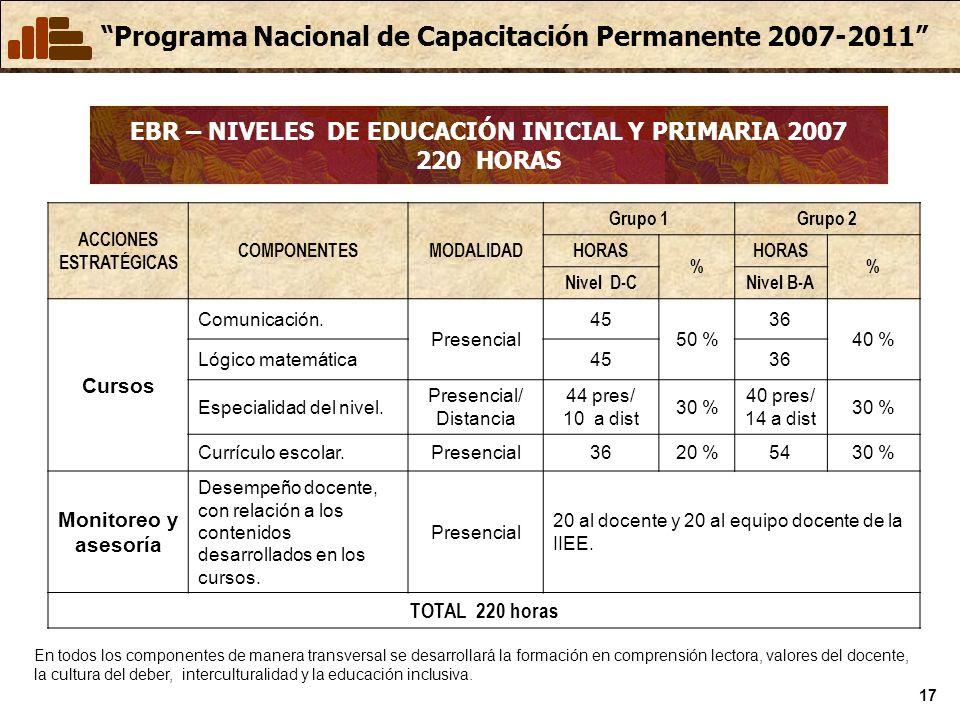 Programa Nacional de Capacitación Permanente 2007-2011 17 EBR – NIVELES DE EDUCACIÓN INICIAL Y PRIMARIA 2007 220 HORAS ACCIONES ESTRATÉGICAS COMPONENTESMODALIDAD Grupo 1Grupo 2 HORAS % % Nivel D-CNivel B-A Cursos Comunicación.