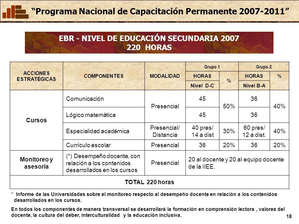 Programa Nacional de Capacitación Permanente 2007-2011 18 EBR - NIVEL DE EDUCACIÓN SECUNDARIA 2007 220 HORAS ACCIONES ESTRATÉGICAS COMPONENTESMODALIDA