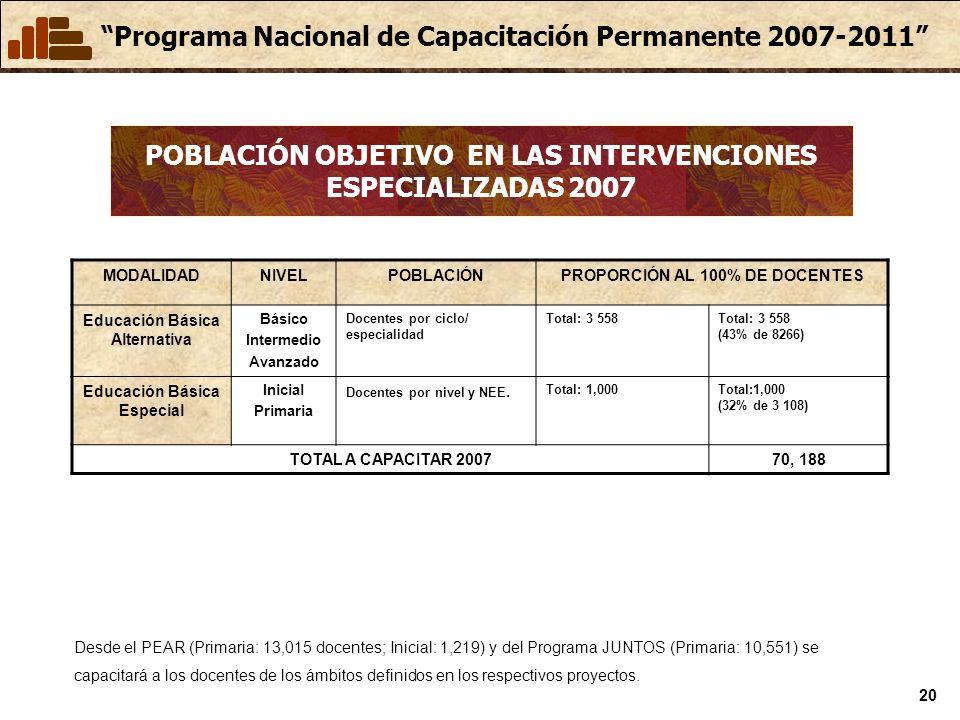 Programa Nacional de Capacitación Permanente 2007-2011 20 POBLACIÓN OBJETIVO EN LAS INTERVENCIONES ESPECIALIZADAS 2007 MODALIDADNIVELPOBLACIÓNPROPORCIÓN AL 100% DE DOCENTES Educación Básica Alternativa Básico Intermedio Avanzado Docentes por ciclo/ especialidad Total: 3 558 (43% de 8266) Educación Básica Especial Inicial Primaria Docentes por nivel y NEE.