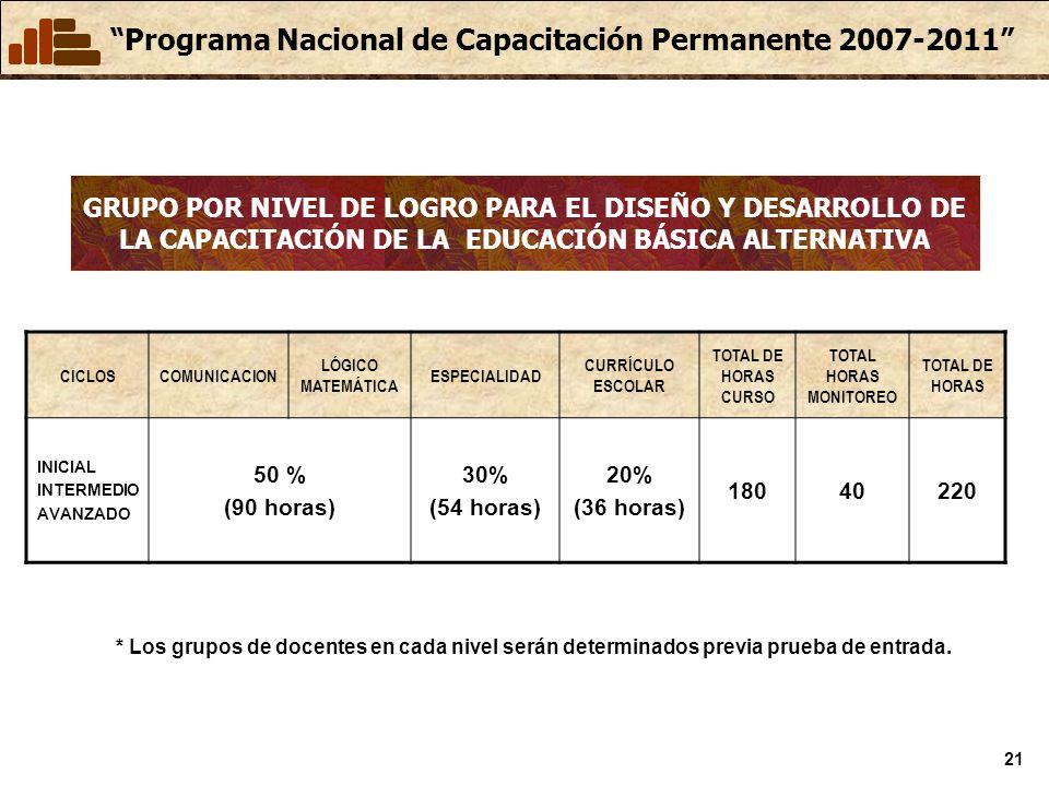 Programa Nacional de Capacitación Permanente 2007-2011 21 GRUPO POR NIVEL DE LOGRO PARA EL DISEÑO Y DESARROLLO DE LA CAPACITACIÓN DE LA EDUCACIÓN BÁSICA ALTERNATIVA CICLOSCOMUNICACION LÓGICO MATEMÁTICA ESPECIALIDAD CURRÍCULO ESCOLAR TOTAL DE HORAS CURSO TOTAL HORAS MONITOREO TOTAL DE HORAS INICIAL INTERMEDIO AVANZADO 50 % (90 horas) 30% (54 horas) 20% (36 horas) 18040220 * Los grupos de docentes en cada nivel serán determinados previa prueba de entrada.