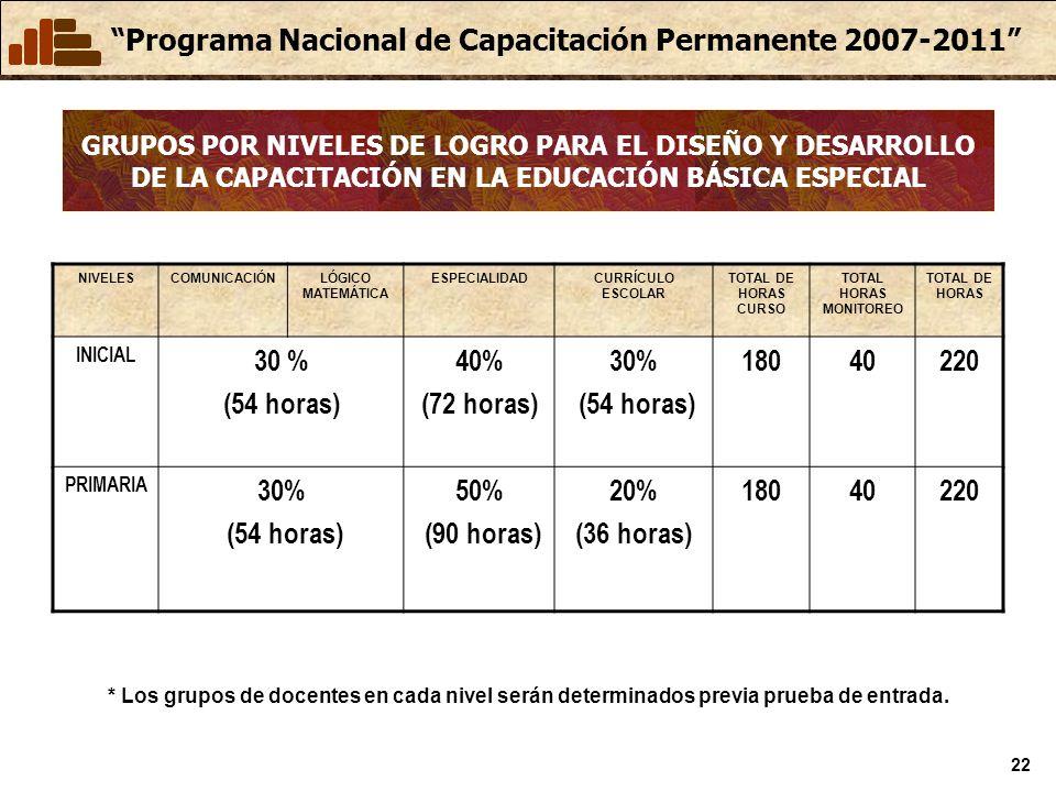 Programa Nacional de Capacitación Permanente 2007-2011 22 GRUPOS POR NIVELES DE LOGRO PARA EL DISEÑO Y DESARROLLO DE LA CAPACITACIÓN EN LA EDUCACIÓN BÁSICA ESPECIAL NIVELESCOMUNICACIÓNLÓGICO MATEMÁTICA ESPECIALIDADCURRÍCULO ESCOLAR TOTAL DE HORAS CURSO TOTAL HORAS MONITOREO TOTAL DE HORAS INICIAL 30 % (54 horas) 40% (72 horas) 30% (54 horas) 18040220 PRIMARIA 30% (54 horas) 50% (90 horas) 20% (36 horas) 18040220 * Los grupos de docentes en cada nivel serán determinados previa prueba de entrada.