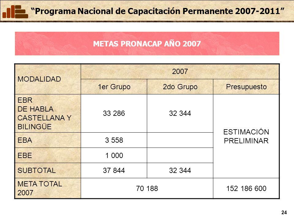 Programa Nacional de Capacitación Permanente 2007-2011 24 METAS PRONACAP AÑO 2007 MODALIDAD 2007 1er Grupo2do GrupoPresupuesto EBR DE HABLA CASTELLANA