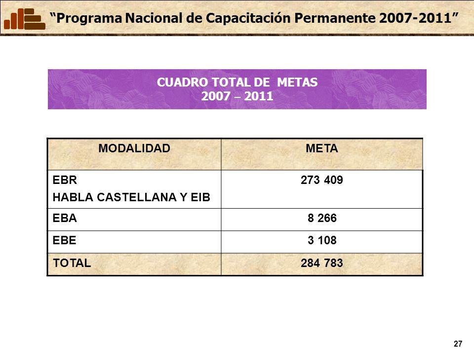 Programa Nacional de Capacitación Permanente 2007-2011 27 CUADRO TOTAL DE METAS 2007 – 2011 MODALIDADMETA EBR HABLA CASTELLANA Y EIB 273 409 EBA8 266