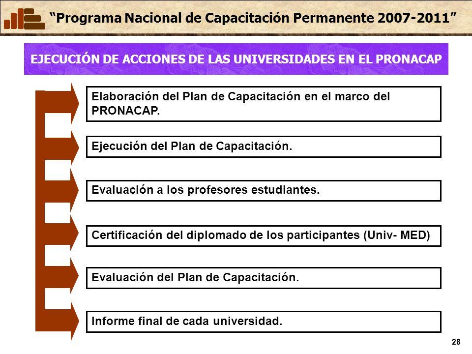 Programa Nacional de Capacitación Permanente 2007-2011 28 EJECUCIÓN DE ACCIONES DE LAS UNIVERSIDADES EN EL PRONACAP Evaluación del Plan de Capacitació