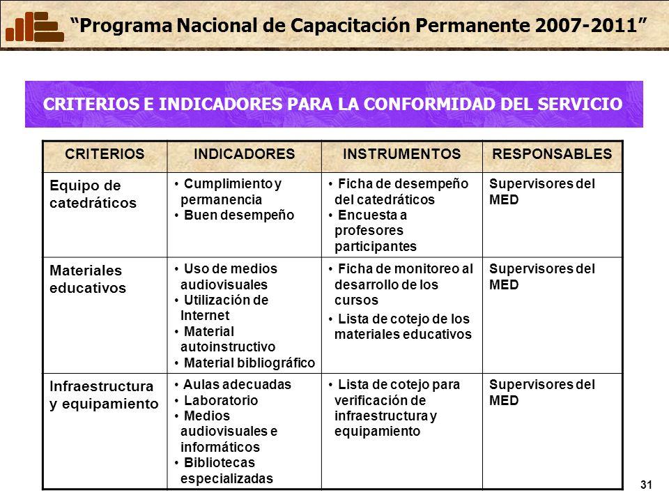 Programa Nacional de Capacitación Permanente 2007-2011 31 CRITERIOSINDICADORESINSTRUMENTOSRESPONSABLES Equipo de catedráticos Cumplimiento y permanenc