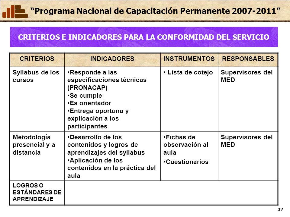 Programa Nacional de Capacitación Permanente 2007-2011 32 CRITERIOSINDICADORESINSTRUMENTOSRESPONSABLES Syllabus de los cursos Responde a las especific