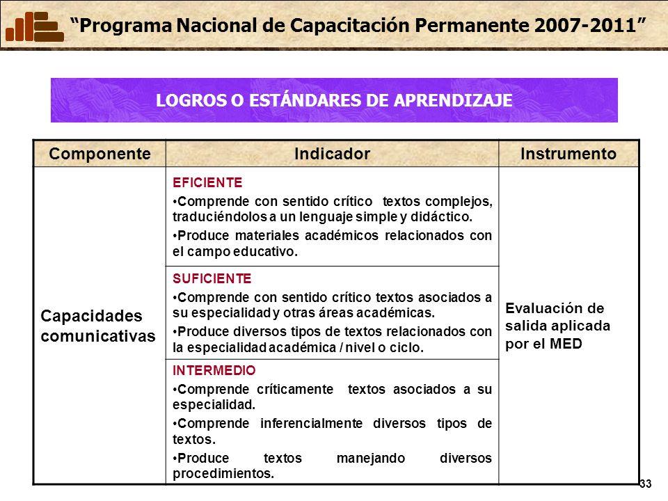 Programa Nacional de Capacitación Permanente 2007-2011 33 ComponenteIndicadorInstrumento Capacidades comunicativas EFICIENTE Comprende con sentido crítico textos complejos, traduciéndolos a un lenguaje simple y didáctico.