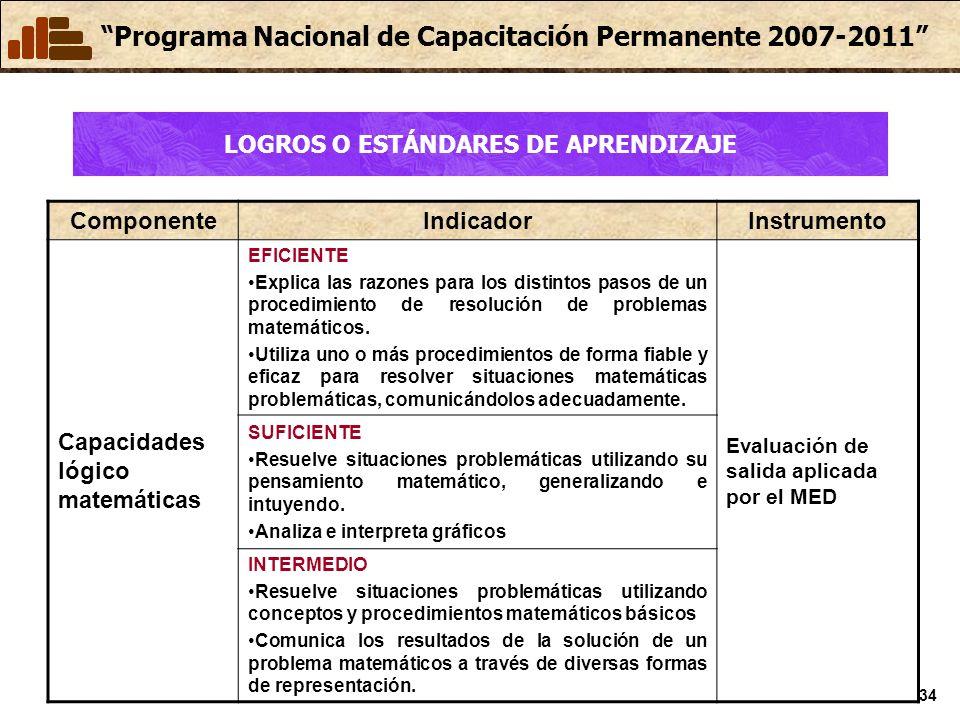 Programa Nacional de Capacitación Permanente 2007-2011 34 ComponenteIndicadorInstrumento Capacidades lógico matemáticas EFICIENTE Explica las razones para los distintos pasos de un procedimiento de resolución de problemas matemáticos.