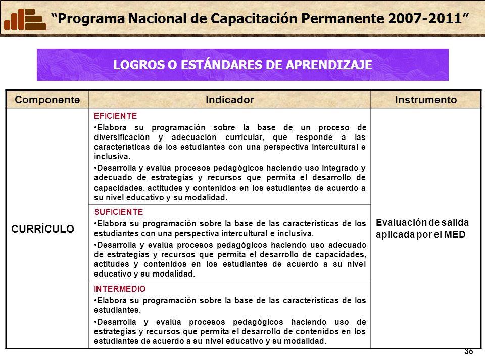 Programa Nacional de Capacitación Permanente 2007-2011 35 ComponenteIndicadorInstrumento CURRÍCULO EFICIENTE Elabora su programación sobre la base de un proceso de diversificación y adecuación curricular, que responde a las características de los estudiantes con una perspectiva intercultural e inclusiva.