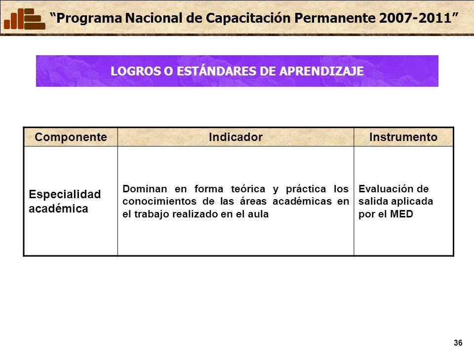 Programa Nacional de Capacitación Permanente 2007-2011 36 ComponenteIndicadorInstrumento Especialidad académica Dominan en forma teórica y práctica los conocimientos de las áreas académicas en el trabajo realizado en el aula Evaluación de salida aplicada por el MED LOGROS O ESTÁNDARES DE APRENDIZAJE