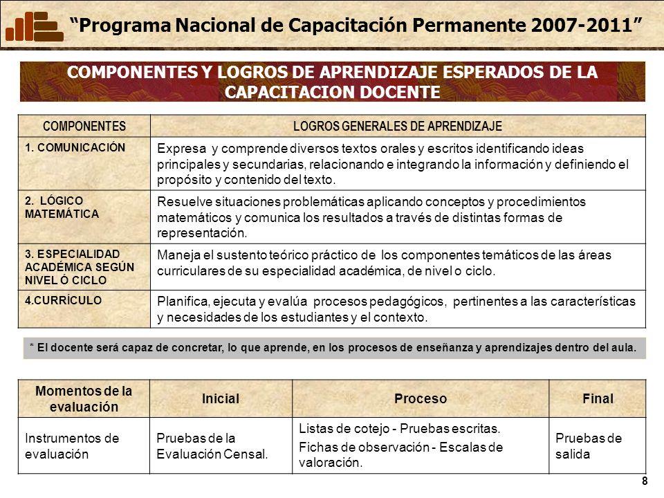 Programa Nacional de Capacitación Permanente 2007-2011 8 COMPONENTES Y LOGROS DE APRENDIZAJE ESPERADOS DE LA CAPACITACION DOCENTE COMPONENTESLOGROS GENERALES DE APRENDIZAJE 1.