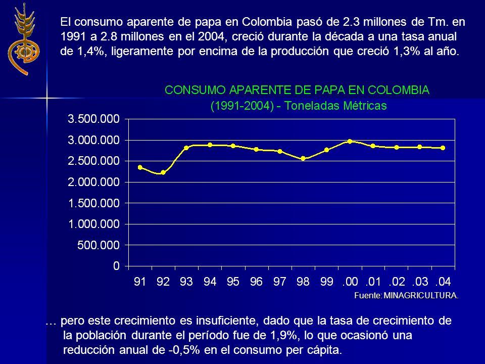 El consumo aparente de papa en Colombia pasó de 2.3 millones de Tm. en 1991 a 2.8 millones en el 2004, creció durante la década a una tasa anual de 1,