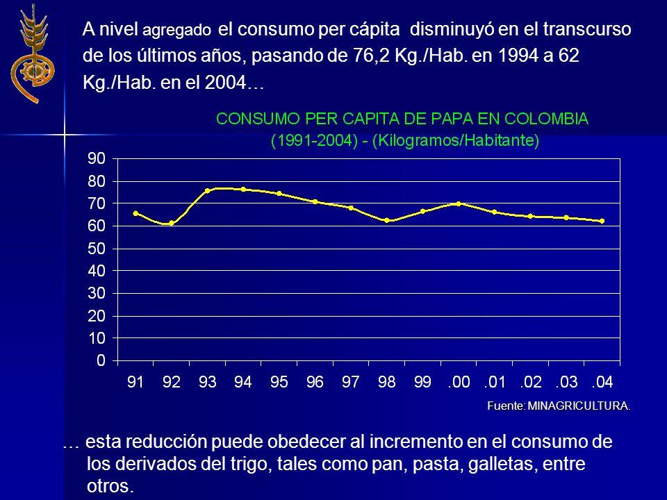 Fuente: MINAGRICULTURA. … esta reducción puede obedecer al incremento en el consumo de los derivados del trigo, tales como pan, pasta, galletas, entre